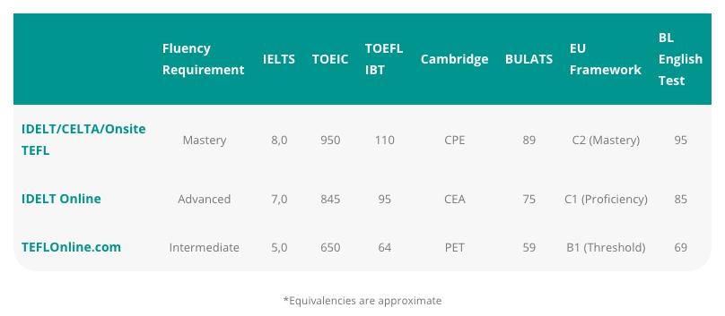 Bridge English Proficiency Requirements by TESOL Course