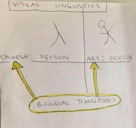 Art to Chinese diagram