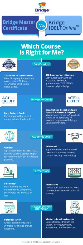 TEFL/TESOL certification