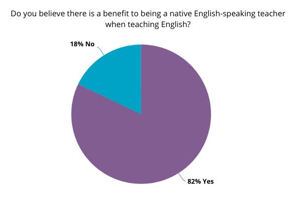 Survey of non-native English-speaking teachers.