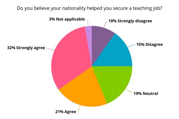 Survey of native English-speaking teachers.