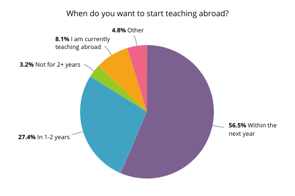 teaching abroad during covid stats